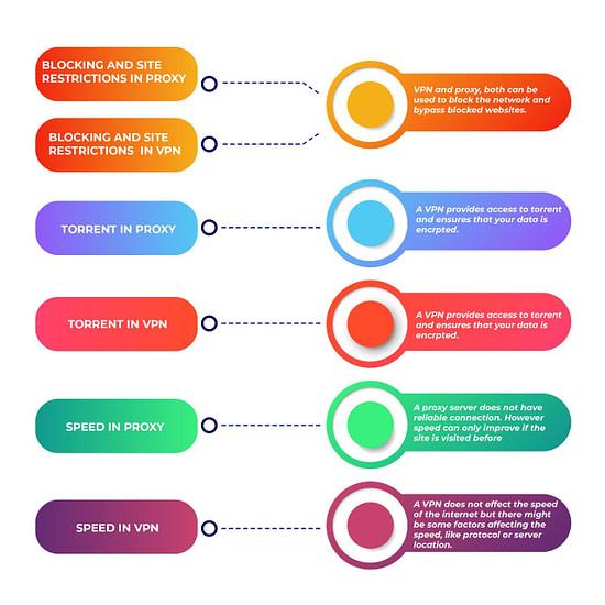 vpn vs proxy infography