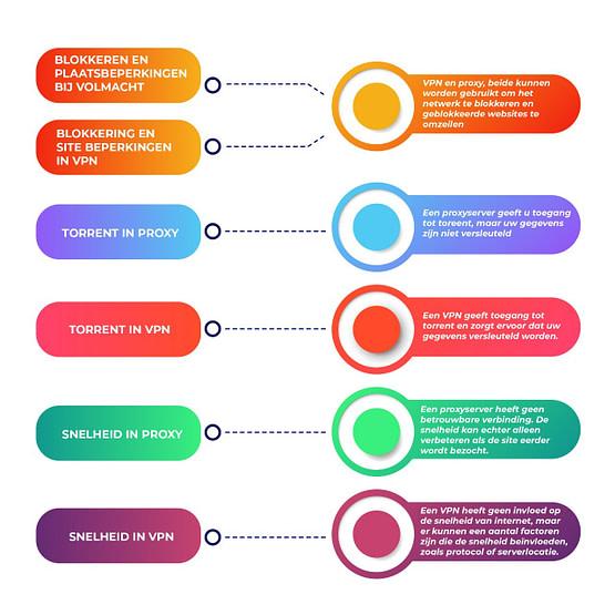 vpn vs proxy nederlands infographic